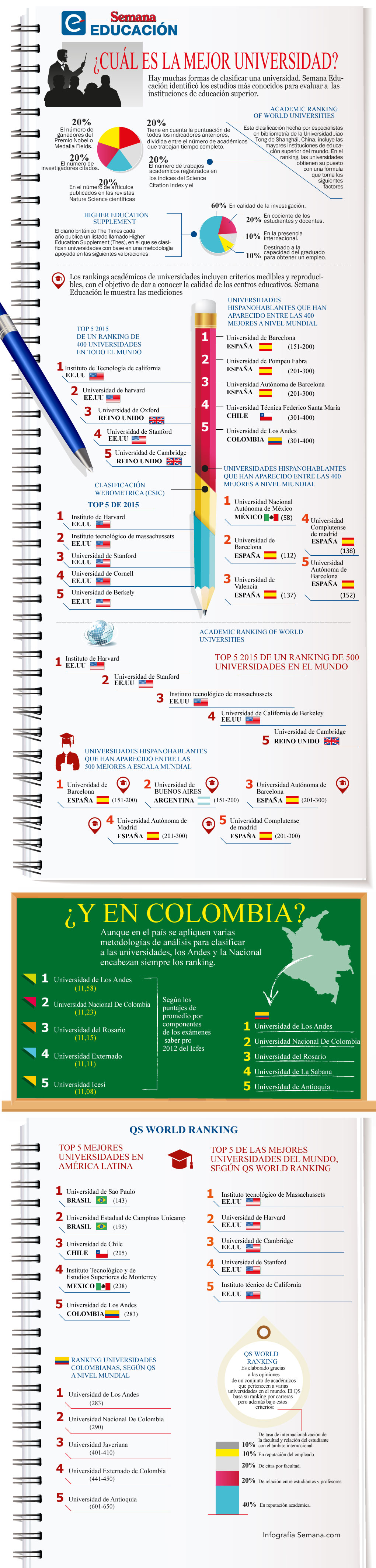 Las mejores Universidades del Mundo #infografia #infographic #education