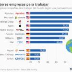Las mejores empresas para trabajar #infografia #infographic #rrhh