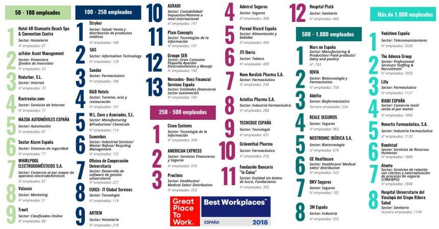 Las mejores empresas para trabajar en España 2018  #infografia #rrhh #empleo
