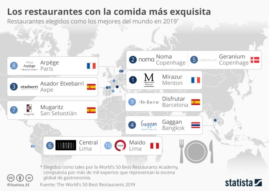 10 mejores restaurantes del mundo #infografia #infographic #turismo