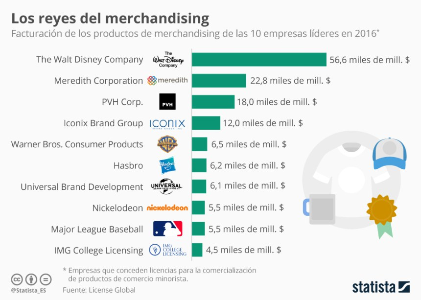 Top 10 empresas que más facturan en merchandising #infografia #infographic #marketing