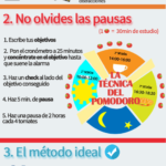 El método de estudio definitivo #infografia #infographic #education