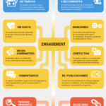 Métricas para Contenidos Digitales #infografia #infographic #marketing