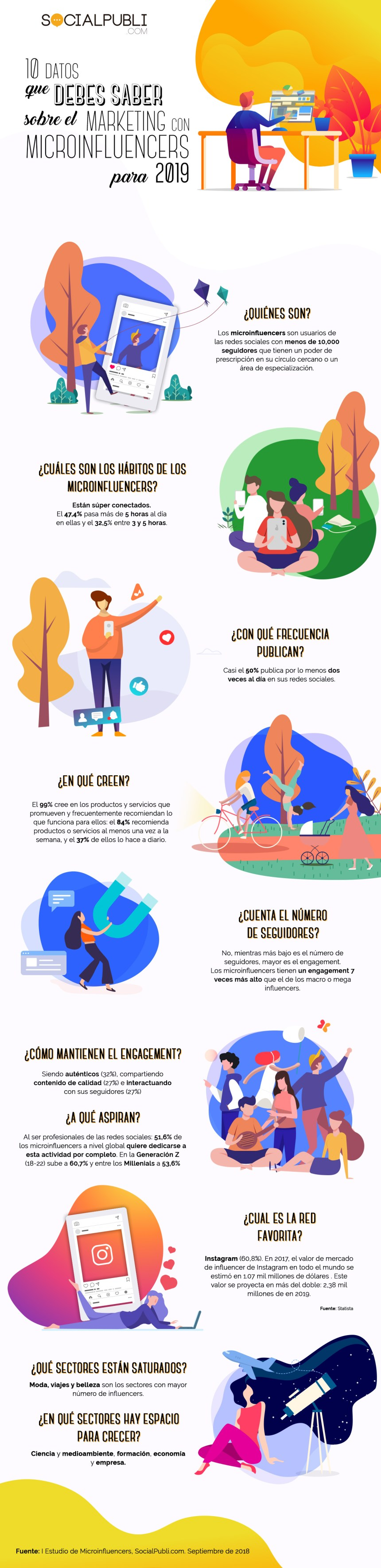 10 datos que debes conocer sobre el Marketing de Microinfluencers #infografia #marketing