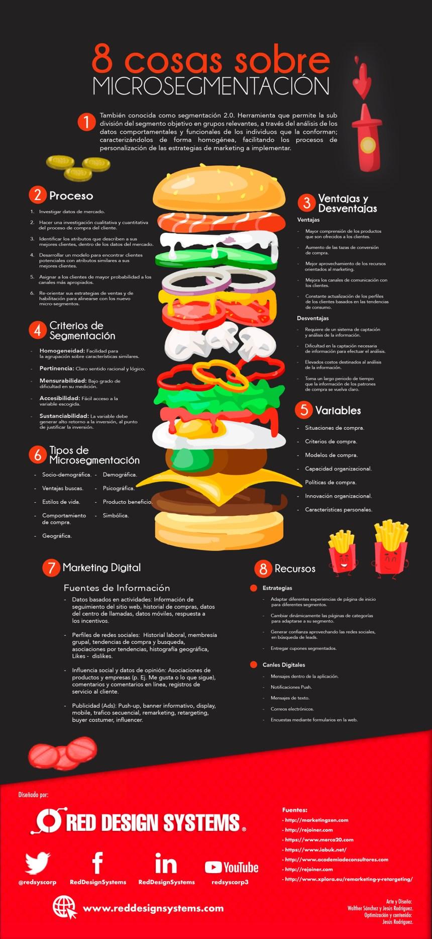 8 cosas sobre microsgmentación #infografia #infographic #marketing