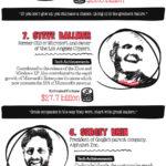 Top 10 más ricos del sector tecnológico #infografia #infographic #tech