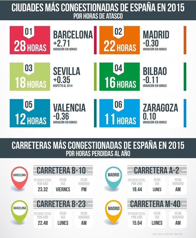 Ciudades más congestionadas de Europa y España #infografia #infographic #medioambiente