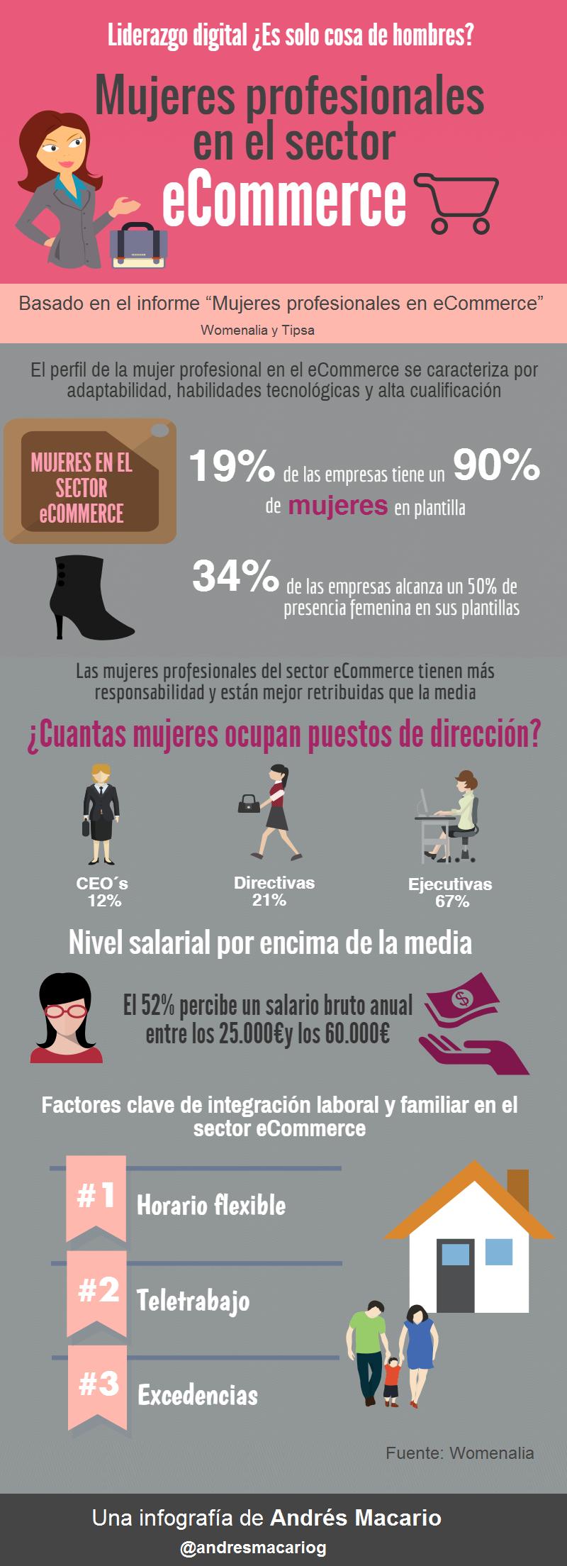 Mujeres en el sector del Comercio Electrónico #infografia #infographic #ecommerce