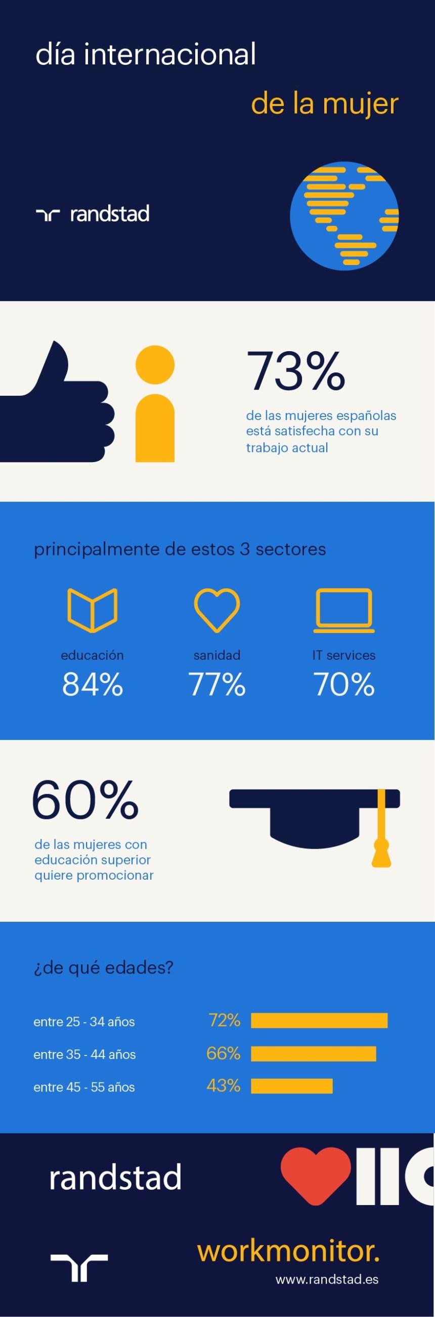 Algunos datos sobre mujeres y trabajo en España #infografia #infographic #rrhh