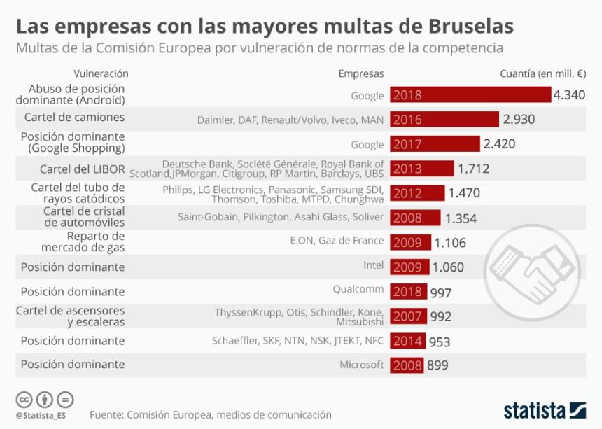 Las mayores multas a empresas impuestas por la Unión Europea #infografia #infographic