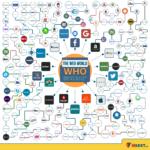 Quién es propietario de quién en el Mundo Online #infografia #infographic #entrepreneur #tech