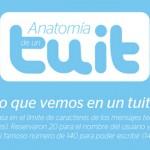 Anatomía de un Tuit #Twitter #Infografía