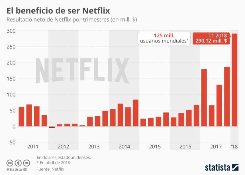 Evolución de los beneficios de Netflix #infografia #infographic