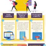 Características de un Newsletter perfecto #infografia #infographic #marketing
