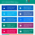 Usos del Office 365 en Educación #infografia #infographic #education