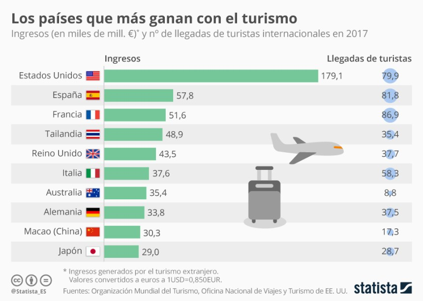 Países con más ingresos por turistas extranjeros #infografia #infographic #turismo