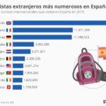 Top 10 países que más turistas aportan al turismo en España #infografia #infographic #tourism