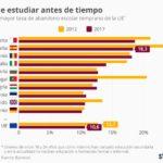 10 países con mayor tasa de abandono escolar temprano (Unión Europea) #infografia #education