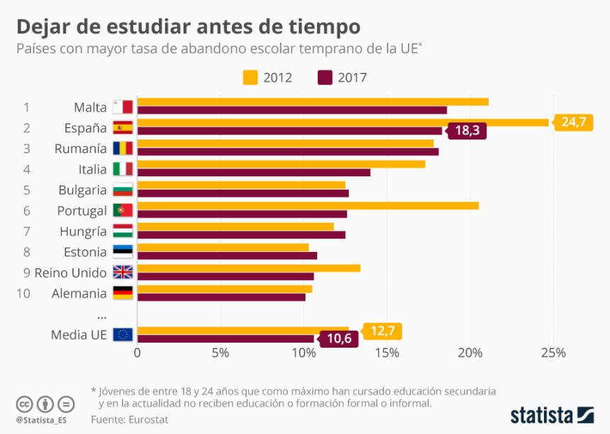 10 países con mayor tasa de abandono escolar temprano (Unión Europea) #infografia #education