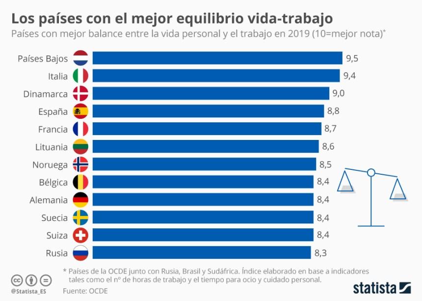 Países con mejor equilibrio vida-trabajo #infografia #infographic