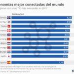 Los países más avanzados en TIC #infografia #infographic