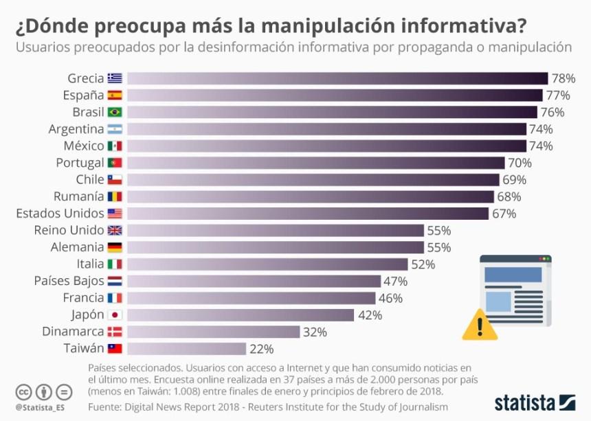 Países donde más preocupa la manipulación informativa #infografia #fakenews