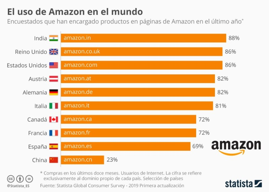 10 países que más compran en Amazon #infografia #infographic #ecommerce