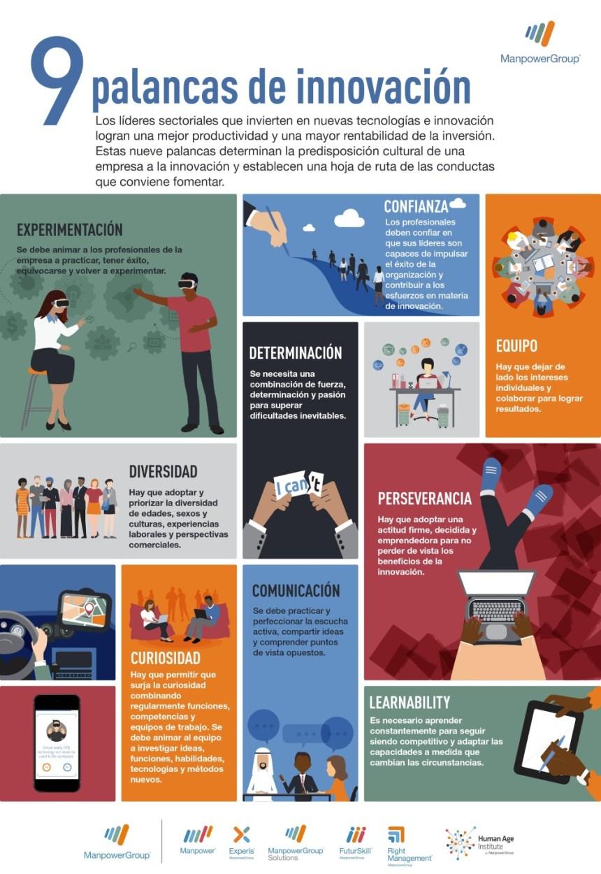9 palancas de la innovación #infografia #infographic #innovación
