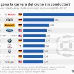 Qué fabricantes tienen más patentes sobre el coche autónomo #infografia #infographic #tech