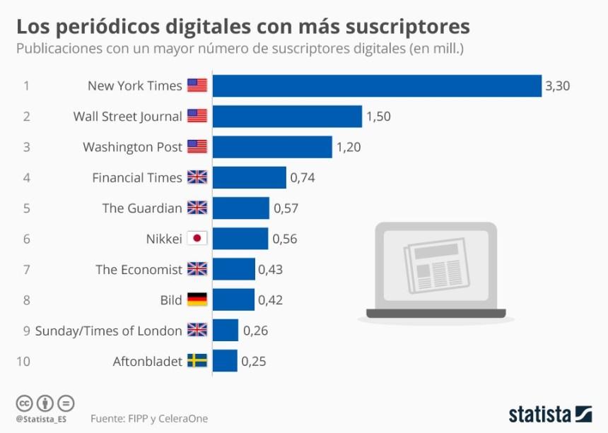 Periódicos digitales con más suscriptores #infografia #infographic