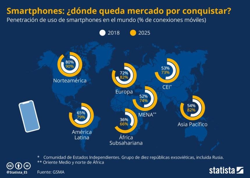 Penetración del smartphone en el Mundo #infografia #infographic #tech