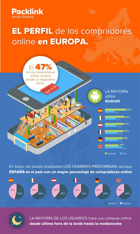 Perfil del comprador online en Europa #infografia #infographic #ecommerce