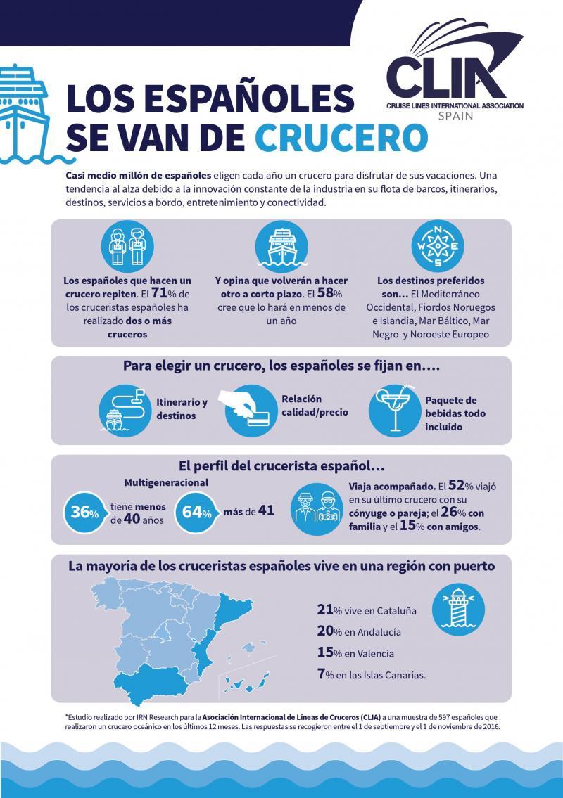 Perfil del crucerista español #infografia #infographic #tourism