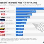 10 periódicos en papel más leídos en España en 2018 #infografia #infographic