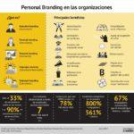 Personal Branding en las Organizaciones #infografia #infographic #rrhh #marketing