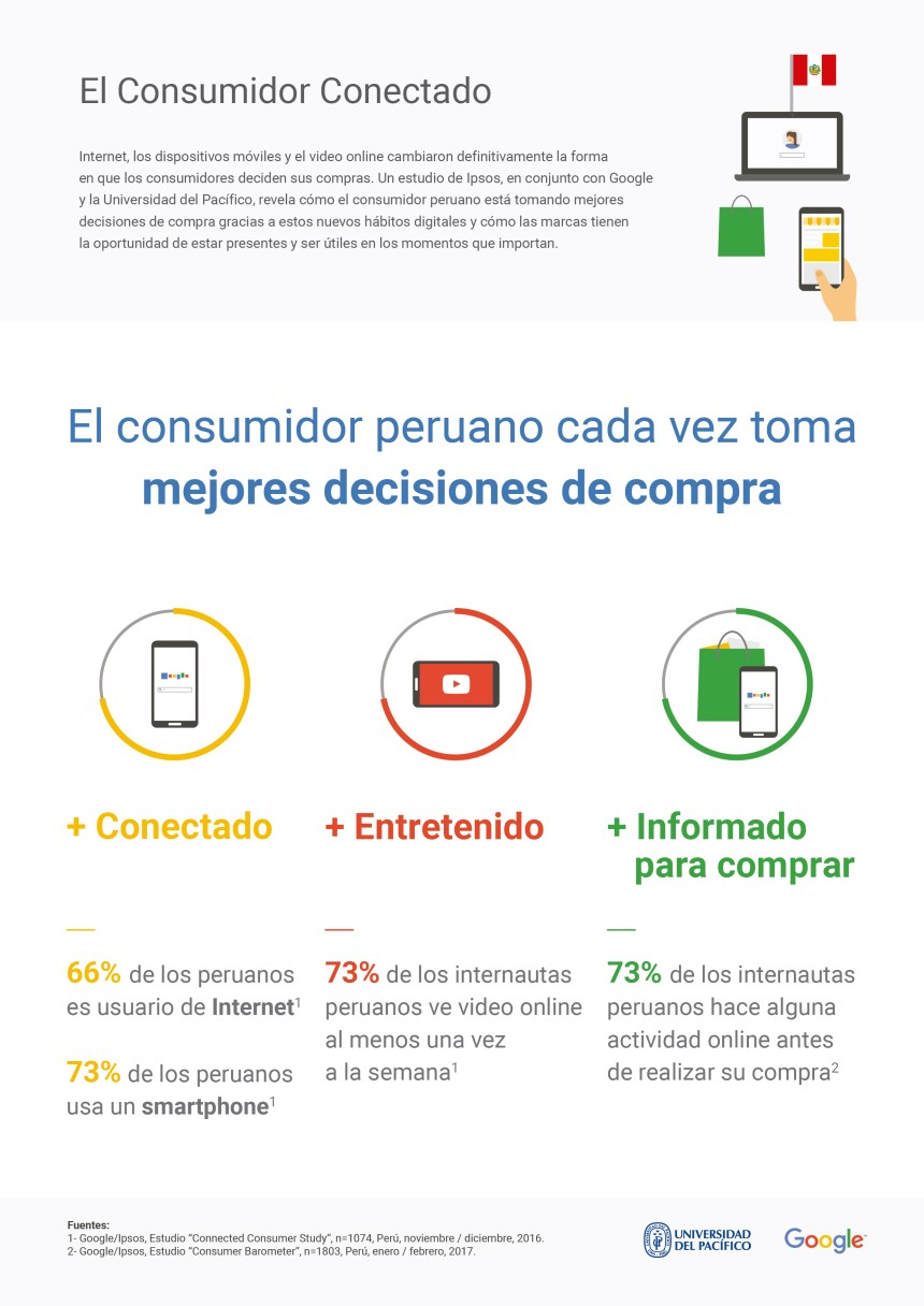 Perú: el consumidor conectado #infografia #infographic #marketing