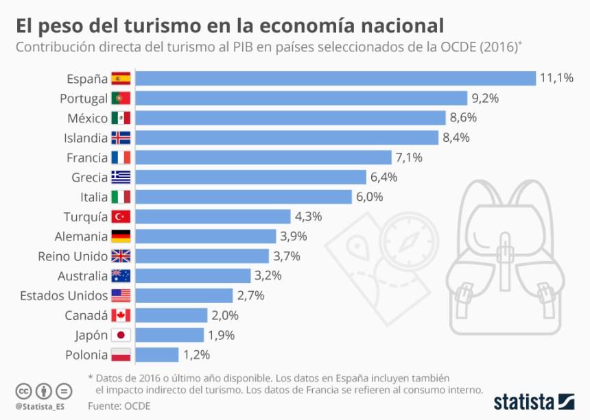 Peso del turismo en la economía de los países OCDE #infografia #infographic #tourism
