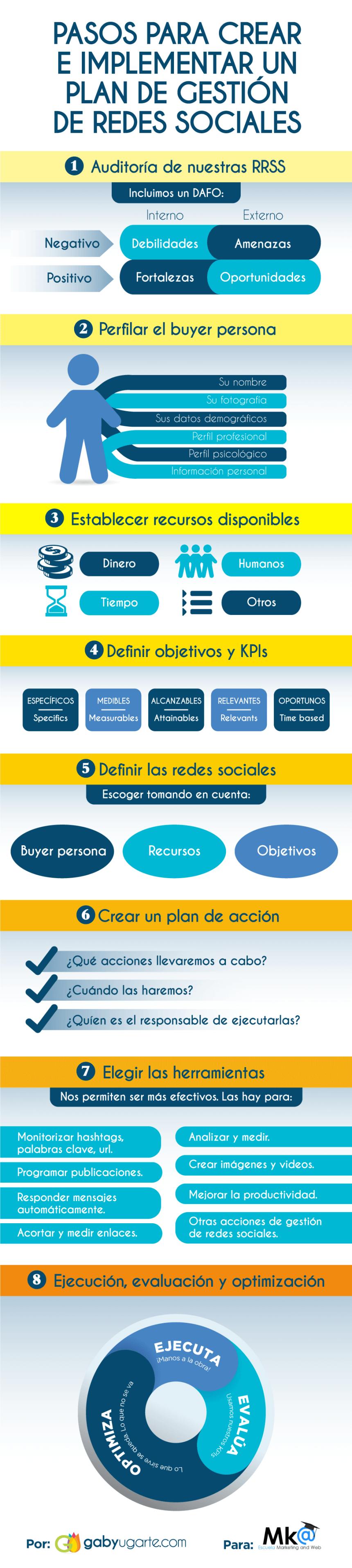 Pasos para crear un Plan de Gestión en Redes Sociales #infografia #infographic #socialmedia