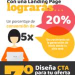 Plan de Inbound Marketing #infografia #infographic #marketing