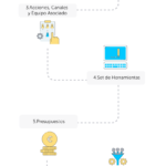 7 pasos para tu Plan de Comunicación y Marketing online #infografia #infographic #marketing