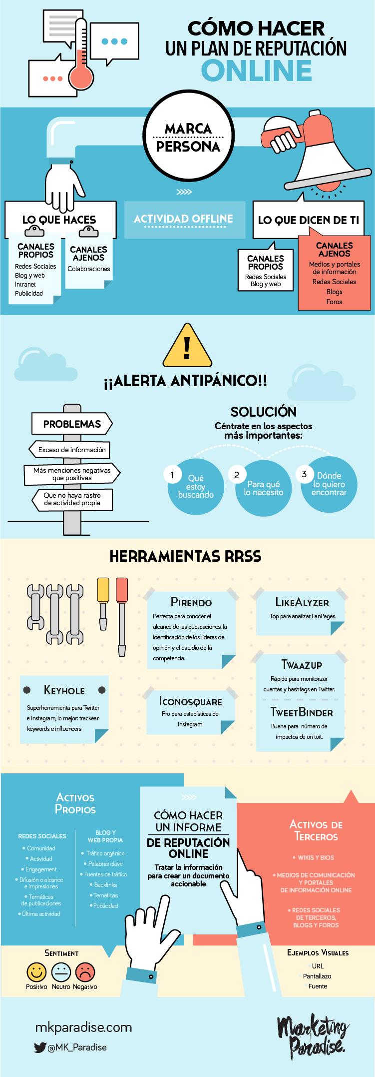 Cómo hacer un Plan de Reputación online #infografia #infographic #marketing