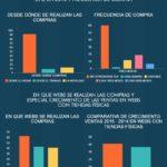 Por qué tu negocio debería tener tienda on line #infografia #infographic #ecommerce