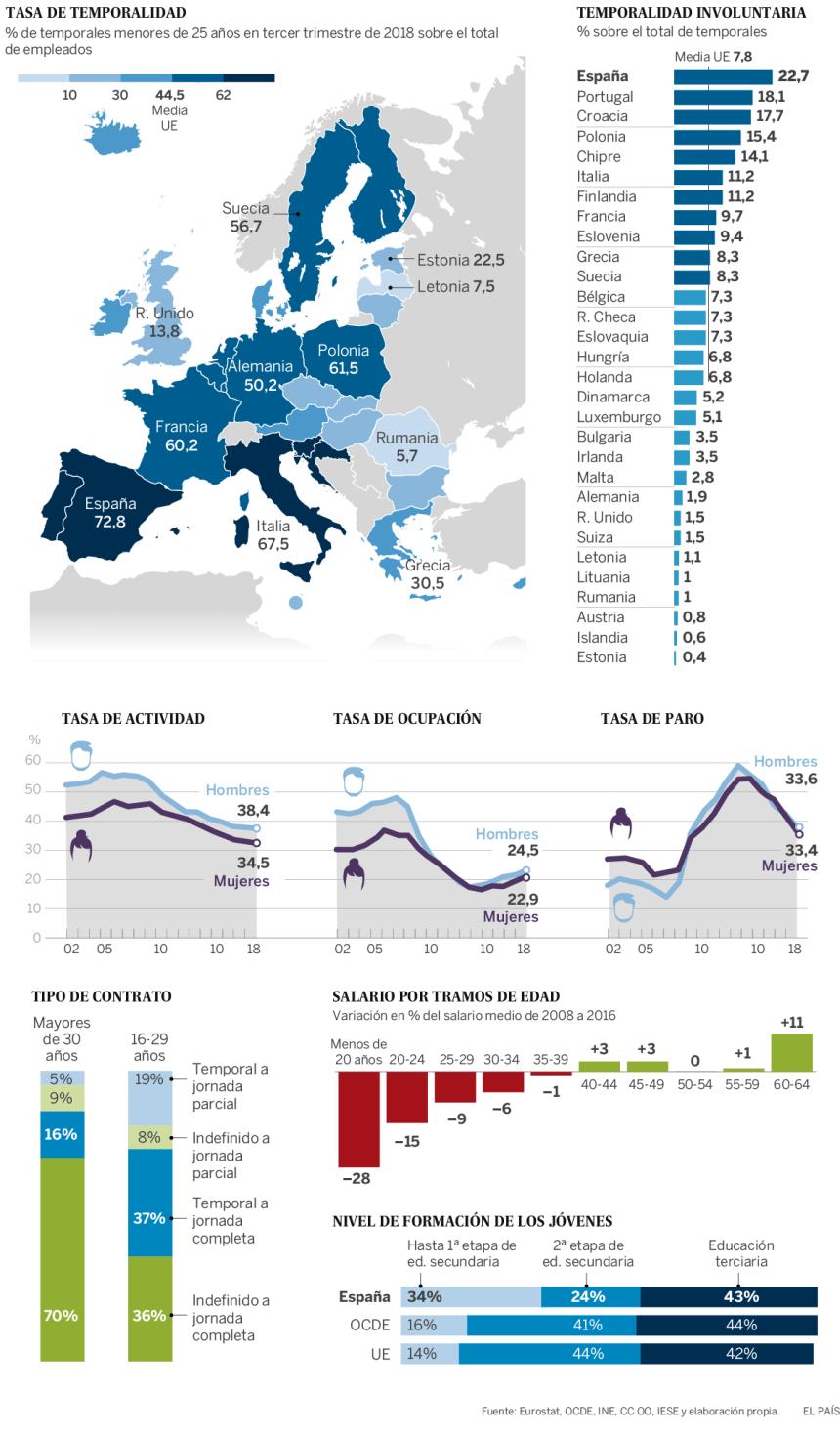 Precariedad laboral de los jóvenes en Europa #infografia #infographic #empleo