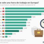 Salario bruto de una hora de trabajo en algunos países de Europa #infografia #rrhh #Empleo