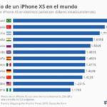 Precio del iPhone XS en algunos países del mundo #infografia #apple