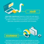 Preguntas antes de hacer una Copia de Seguridad #infografia #infographic