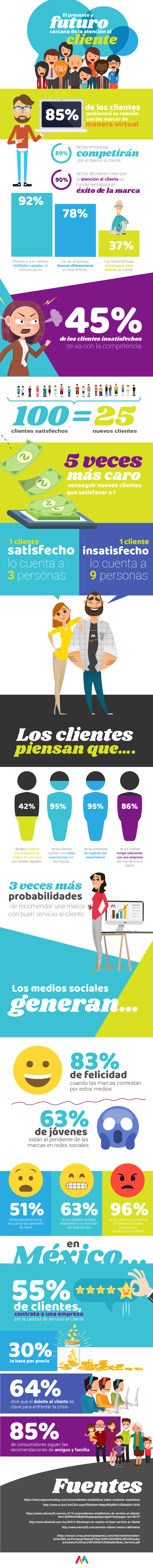Presente y futuro de la atención al cliente #infografia #infographic #marketing