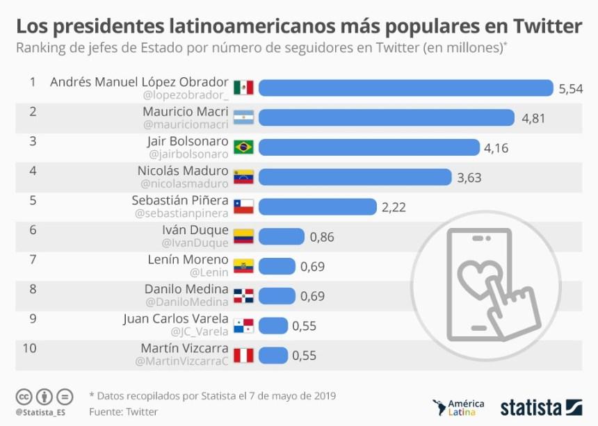 Presidentes latinoamericanos con más seguidores en Twitter #infografia #socialmedia