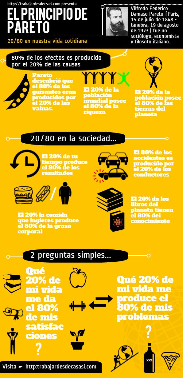 Principio de Pareto (regla 20/80) #infografia #infographic