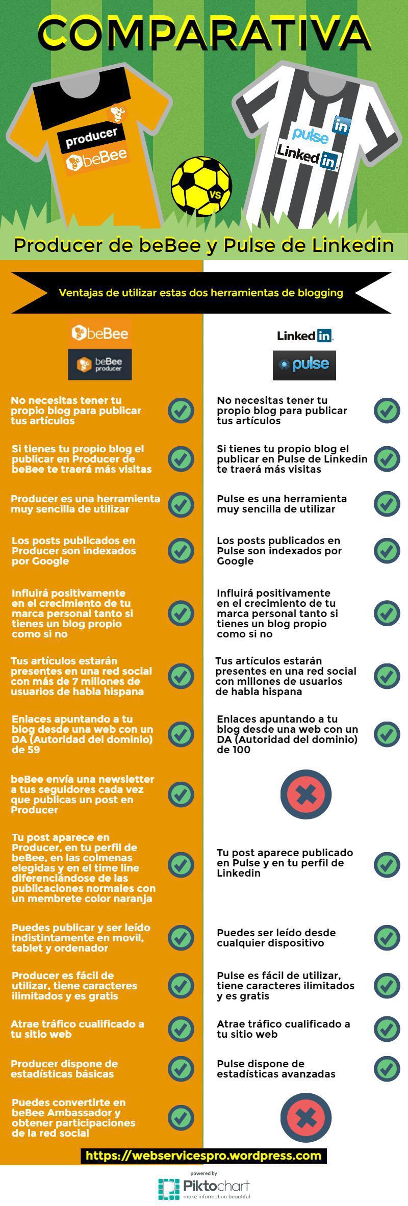 Producer de BeBee vs Pulse de LinkedIn #infografia #infographic #socialmedia
